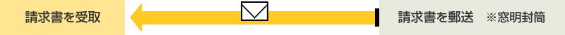 当センターの業務範囲:請求書を郵送